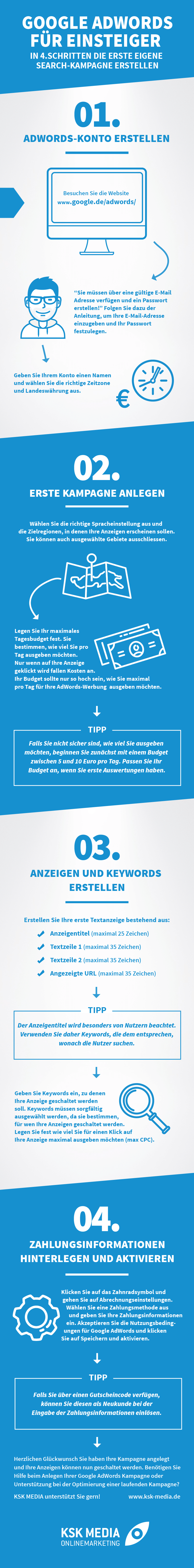 Infografik - Google AdWords Kampagne erstellen für Einsteiger