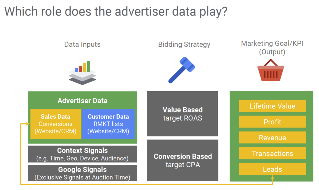 Data-Driven Marketing - advertiser data