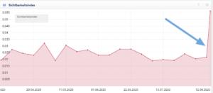 Sichtbarkeitsindex-nach-Google-Bug-High